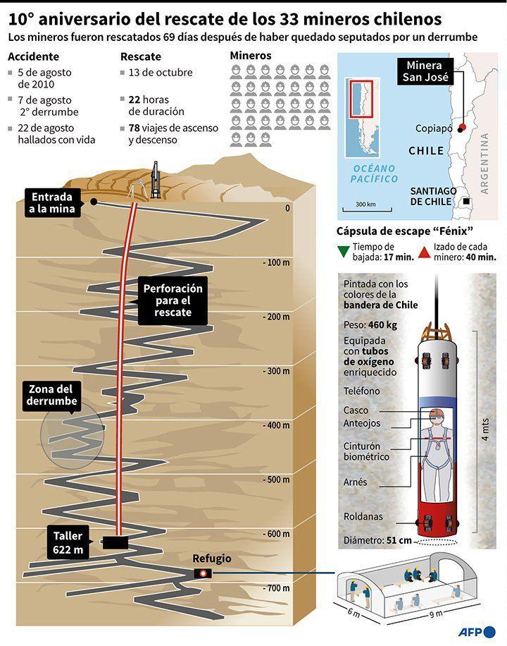 Se cumplen 10 años del rescate de los 33 mineros chilenos | Diario El  Cordillerano